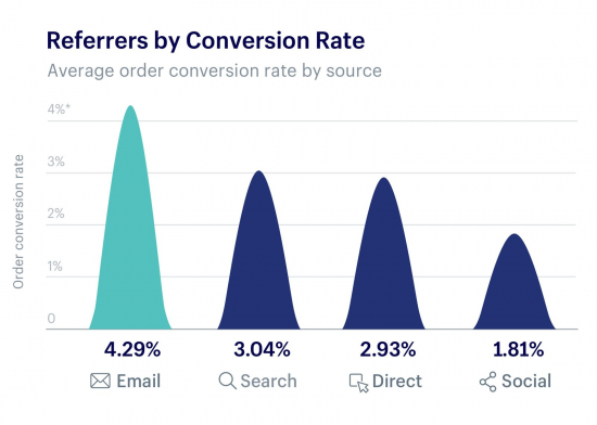 conversion rates compared