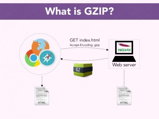 what is gzip compression